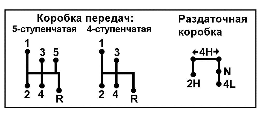 раздаточной коробки: 1–5