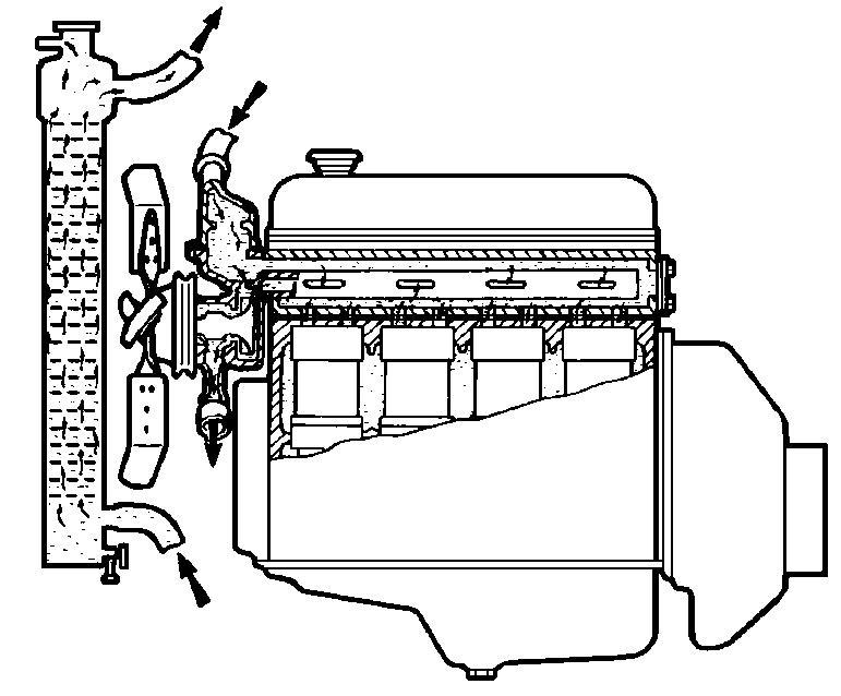 3. Пpомойте pадиатоp гоpячей водой в напpавлении, обpатном циpкуляции охлаждающей жидкости в двигателе (см. рис.