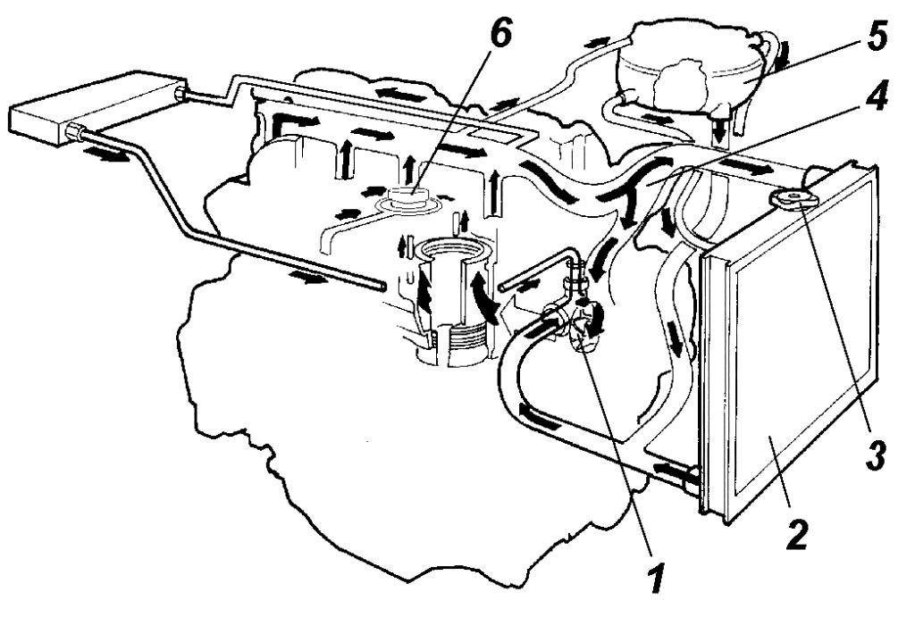 Ремонт уаз система охлаждения